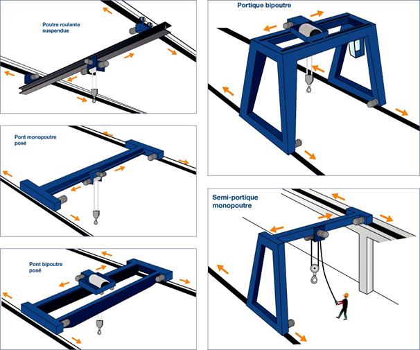 Classification 2 Ponts roulants et portiques avec contrôle de loge